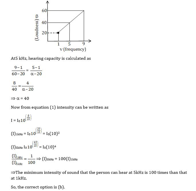 KVPY SX 2016 Physics Question 19 Solution