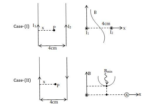 KVPY SX 2016 Physics Question 20 Solution