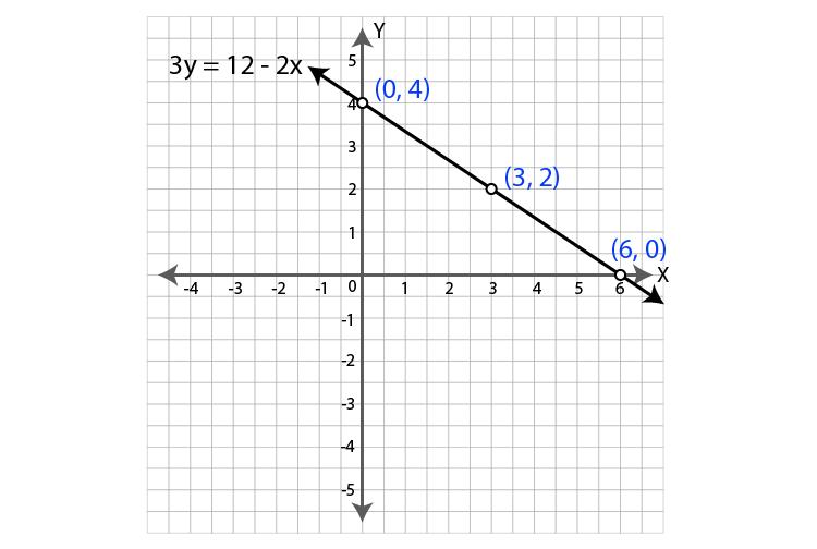 ML Aggarwal Sol Class 9 Maths chapter 19-22