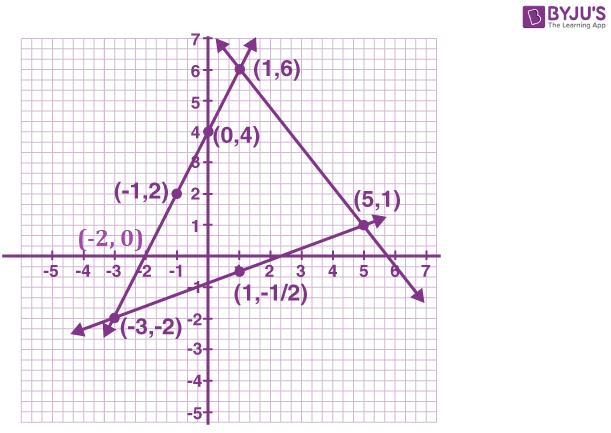 ML Aggarwal Sol Class 9 Maths chapter 19-53