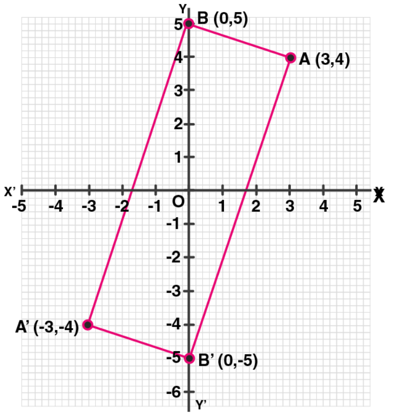 ML Aggarwal Solutions for Class 10 Chapter 10 - 21