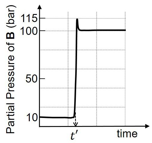 Ratio of Standard Gibbs Energy