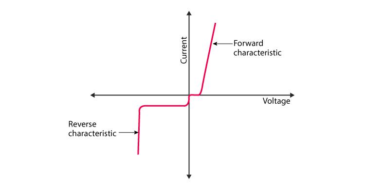 VI Characteristics of Schottky Diode