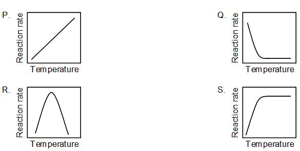 KVPY-SA 2016 Biology Question Paper Question