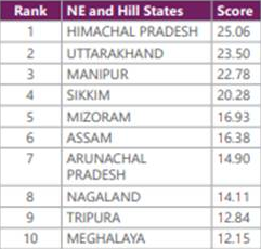 India Innovation Index 2020 - NE and Hill States