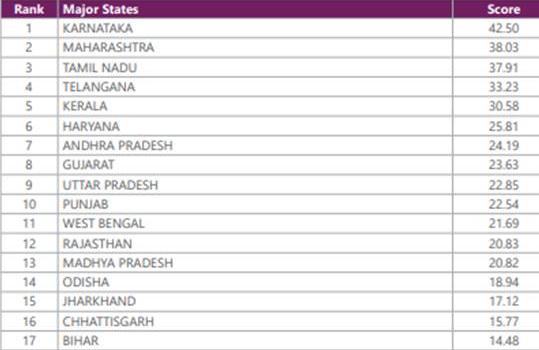 India Innovation Index 2020 - States
