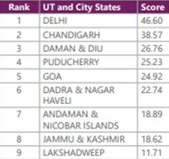 India Innovation Index 2020 - UTs