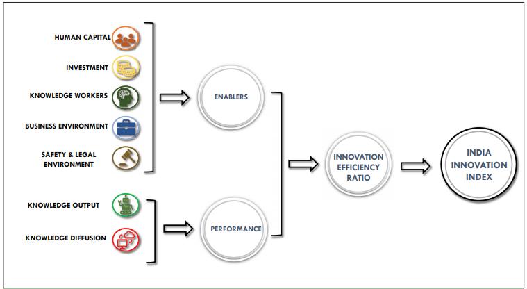 India Innovation Index Framework