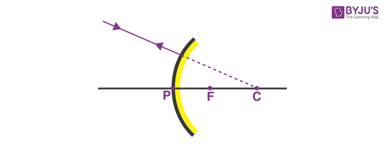 A ray directed in the direction of the centre of curvature of a convex mirror