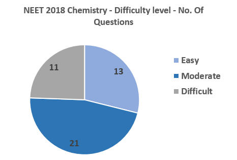 NEET-2018-Chemistry-difficulty-level