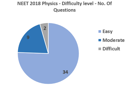 NEET-2018-Physics-difficulty-level