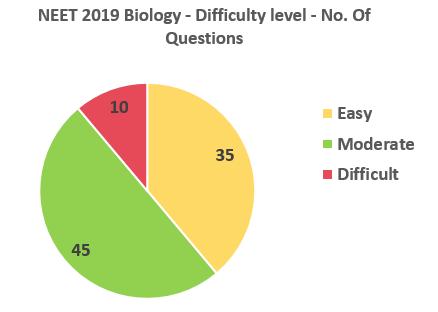 NEET-2019-Biology-Difficulty-level