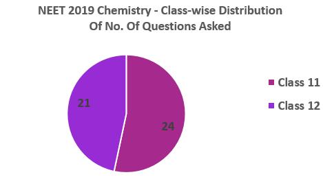 NEET-2019-Chemistry-Classwise-distribution