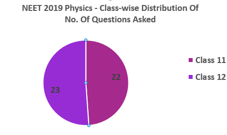 NEET 2019 Physics Classwise distribution