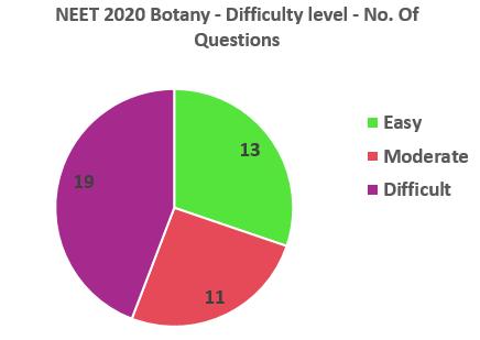 NEET 2020 Botany Difficulty level