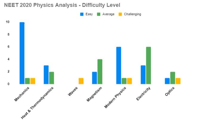 NEET 2020 Physics analysis