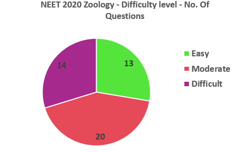 NEET 2020 Zoology Difficulty level