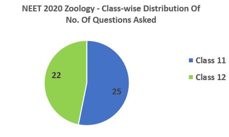 NEET 2020 Zoology Classwise distribution