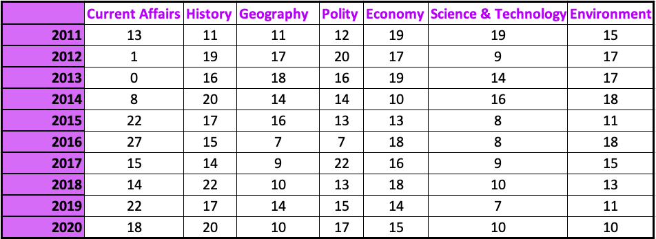 UPSC Prelims GS 1 Trend Analysis of Questions 2011 - 2020 Table Data