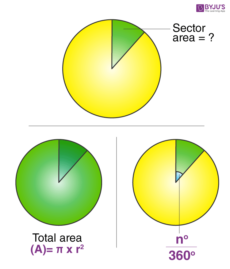 Total area of sector