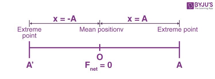SHM about Position O