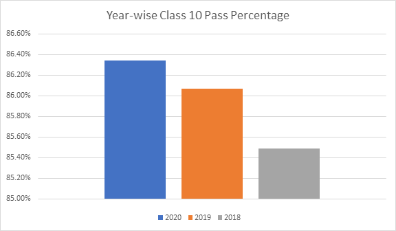 Yearwise-comparison-Class-10-pass-percentage