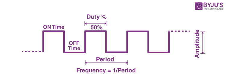 Duty Cycle of Pulse Width Modulation