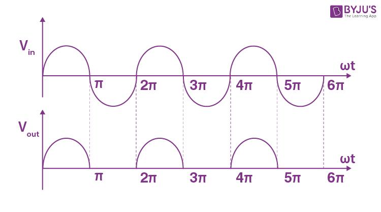 Halfwave Rectifier Waveform