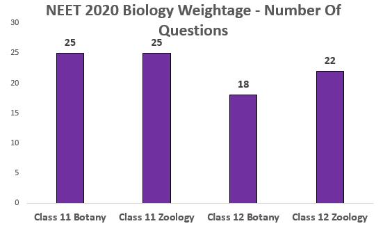 neet-2020-biology-distribution
