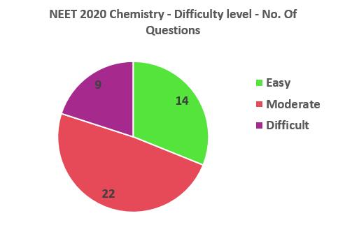 NEET 2020 chemistry difficulty level