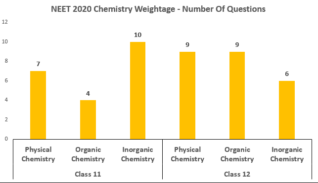 NEET 2020 Chemistry weightage - distribution of questions