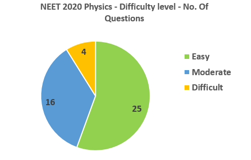 NEET 2020 Physics difficulty level