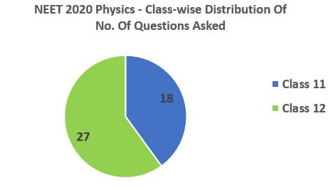 NEET 2020 Physics classwise distribution