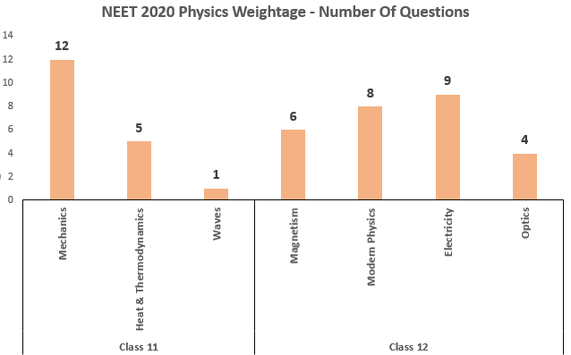 neet-2020-physics-weightage-topicwise