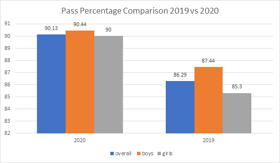 year-on-year-pass-percentage-comparison-chart-2019-vs-2018