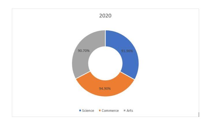 Class-12-2020-pass-percentage