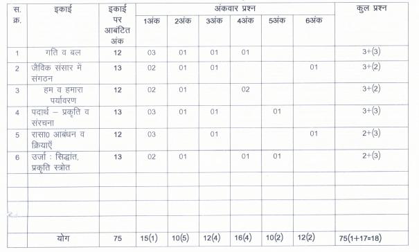 Class 9 Science Blueprint 2020-21