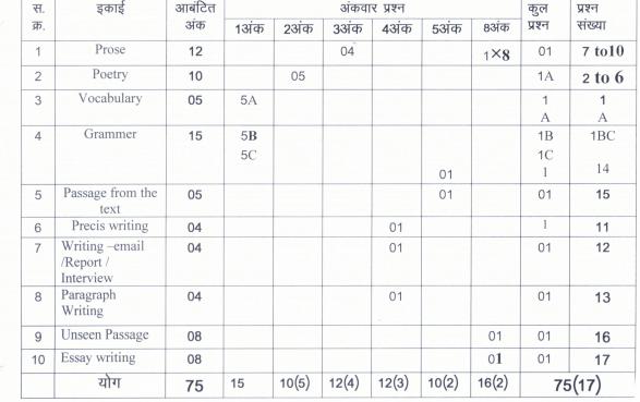 Class 9 Special English 2020-21 Blueprint