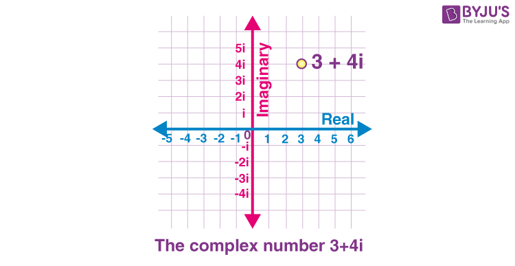 Complex number graph example