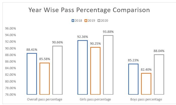 MSBSHSE-Class-12-Year-wise-Pass-Percentage-Comparison