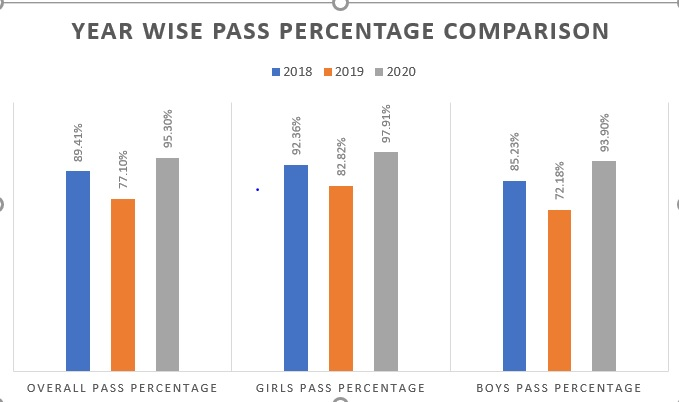 MSBSHSE-SSC-Class-10-Year-wise-Pass-Percentage-Comparison