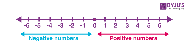 Number line: Positive integers and Negative integers