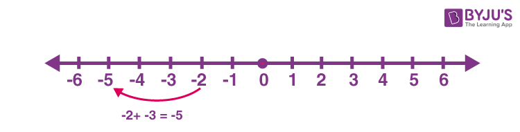 Addition of negative numbers on number line