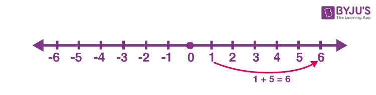 Addition of positive integers