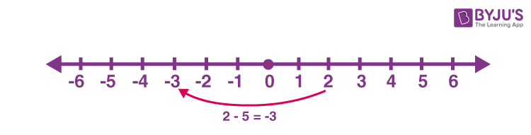 Subtraction of positive numbers