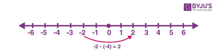 Subtraction of negative integers