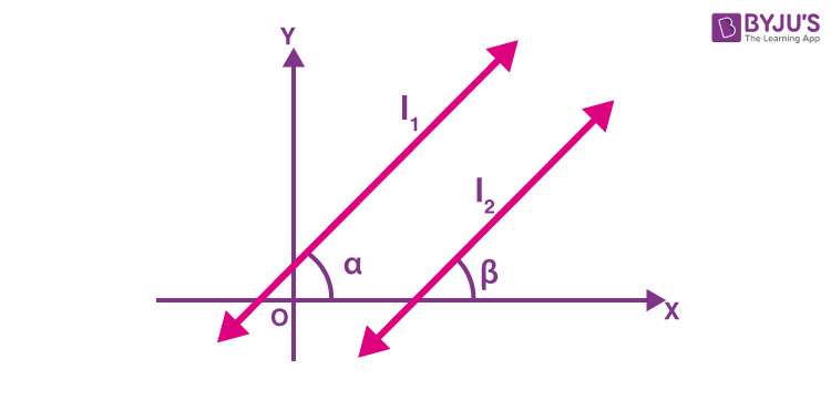 Slope of a line 2