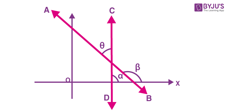 Slope of a line 5