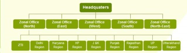Food Corpoation of India- Organisational Structure