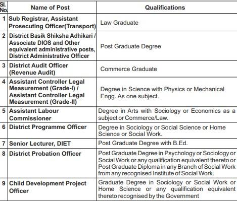 UPPSC Eligibility 2021 - PCS Qualification 2021 (1)